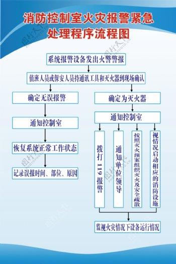 控制室火灾紧急处理程序流程图