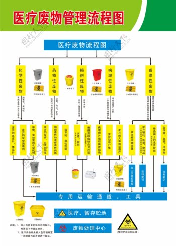 医疗废物管理流程图