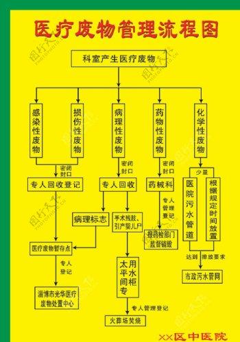 医疗废物管理流程图图片