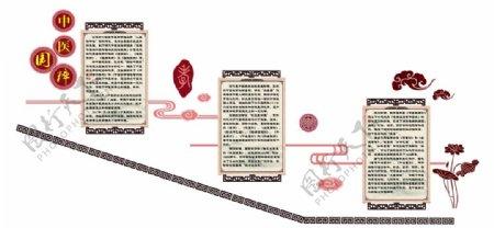 中医发展历程二图片