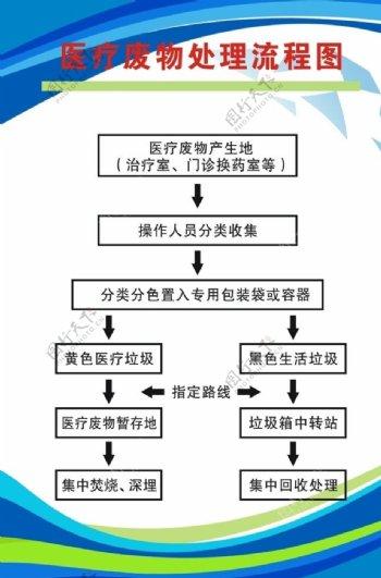 医疗废物处理流程图图片